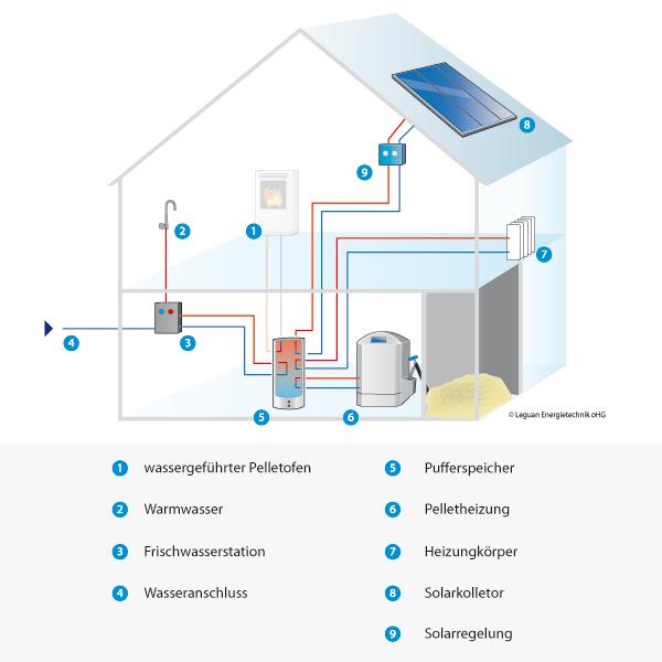 informationen pelletheizung edilkamin effecta marburg leguan energiesysteme. Black Bedroom Furniture Sets. Home Design Ideas